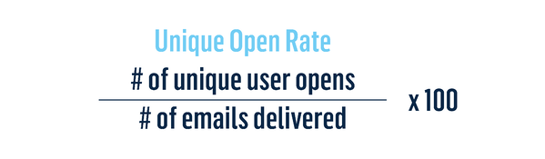 Unique Open Rate: # of unique user opens / # of emails delivered x 100