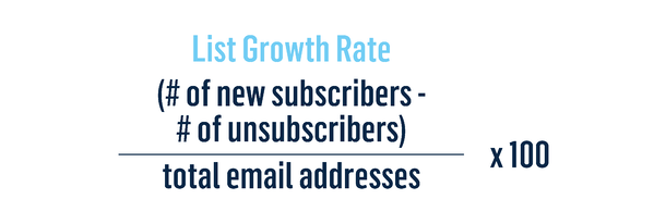 List Growth Rate: (# of new subscribers - # of unsubscribers) / total email addresses x 100