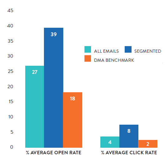 A graphic comparing the open rates for segmented and unsegmented emails from the 343 arts organizations in Spektrix's Insights Report to the Direct Marketing Association's all-industry benchmark.