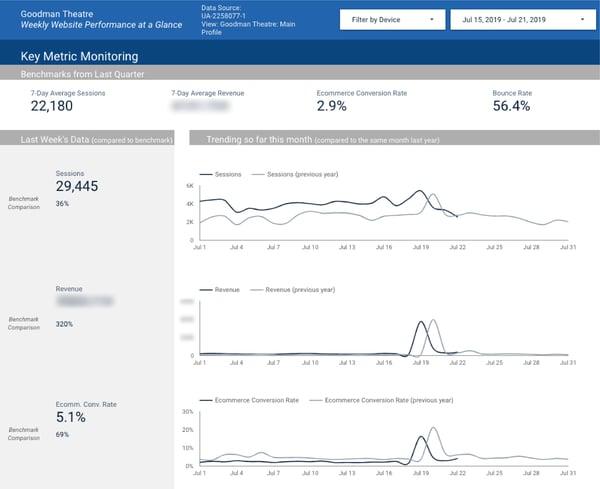 Google Data Studio showing Goodman Theatre's key metric monitoring dashboard