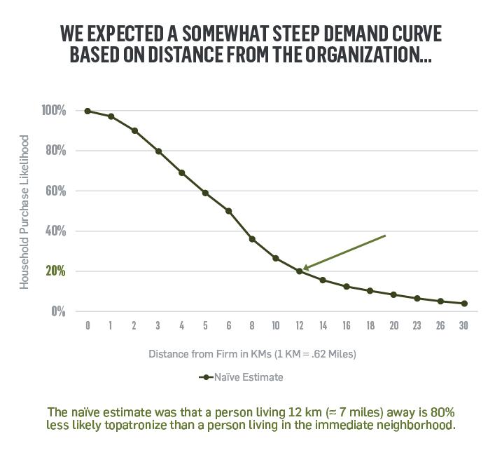 Naive Estimate graph