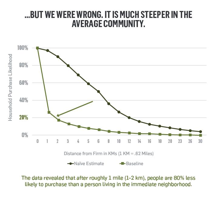 Naive Estimate vs. Baseline Graph