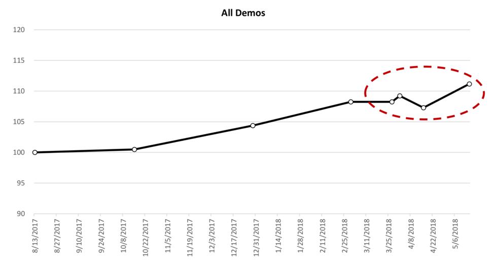 Blog 2018.05 Facebook Usage Increased Chart