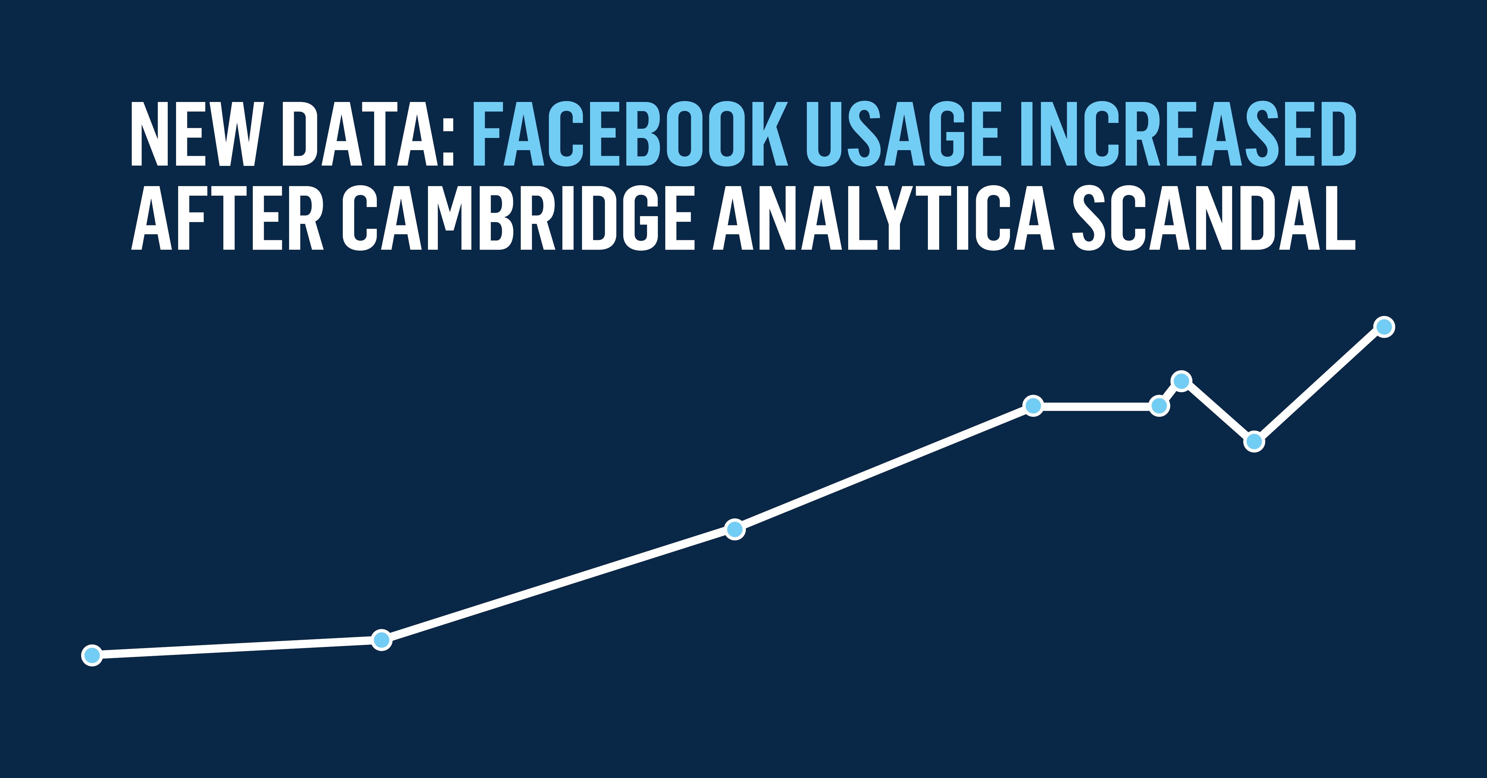 Blog 2018.05 Facebook Usage Increased-02