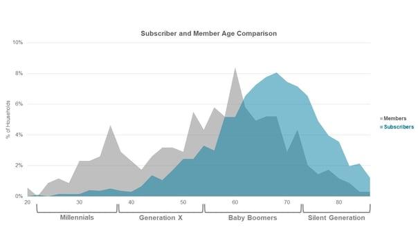 TRG Arts_SUB and MEM Age Comparison Graph for CI Blog 10-18-19