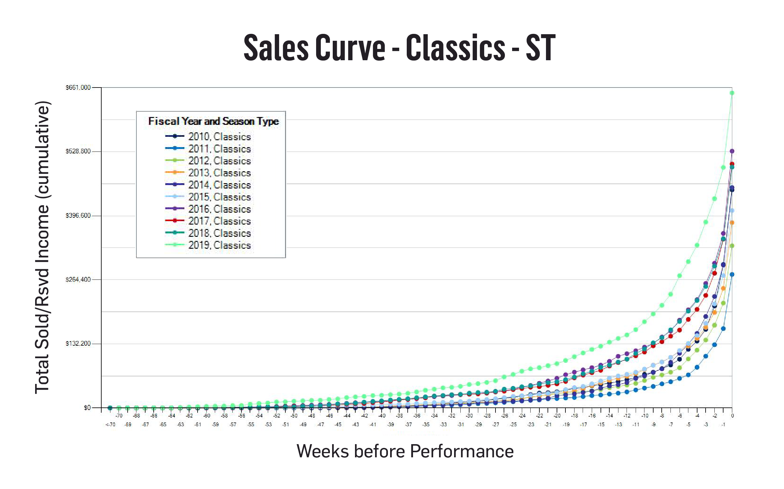 Phoenix Symphony Sales Curve-01