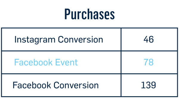 Chart highlighting Facebook event purchases