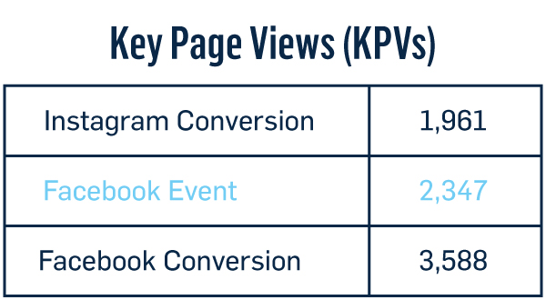 Chart highlighting Facebook event KPVs