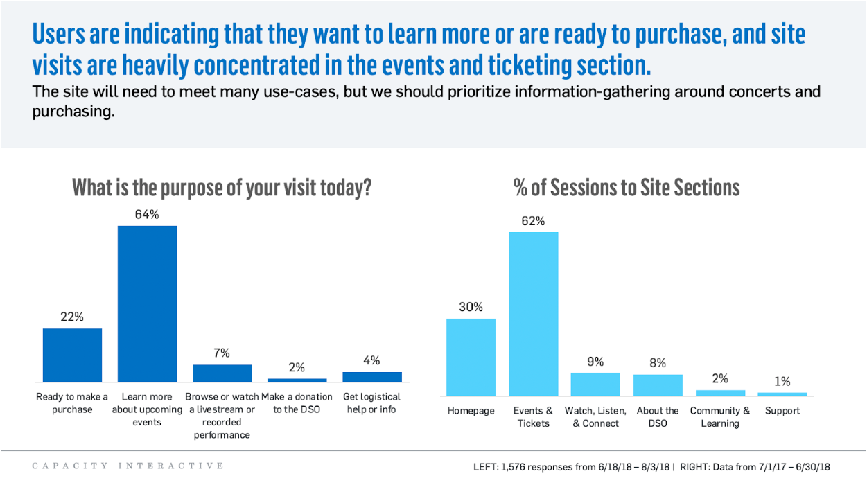 Image: Side by side graphs indicating what the purpose of their visit is and the percentage of sessions to site sections