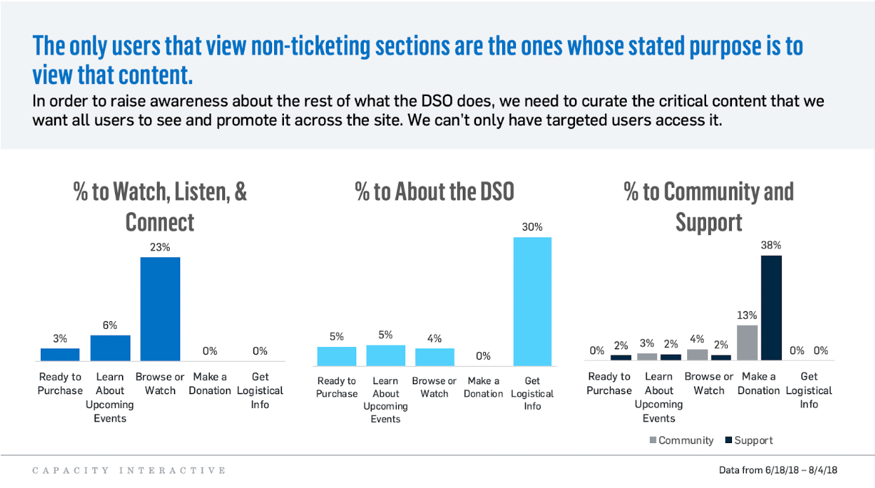 Image: Side by side graphs indicating the percentage of viewers whose purpose was to watch, listen, and connect; to learn more about the DSO; and to get to community and support