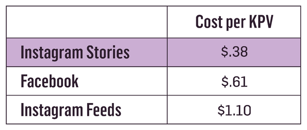 Chart visualizing the cost per KPV for Instagram Stories, Facebook, and Instagram feeds.