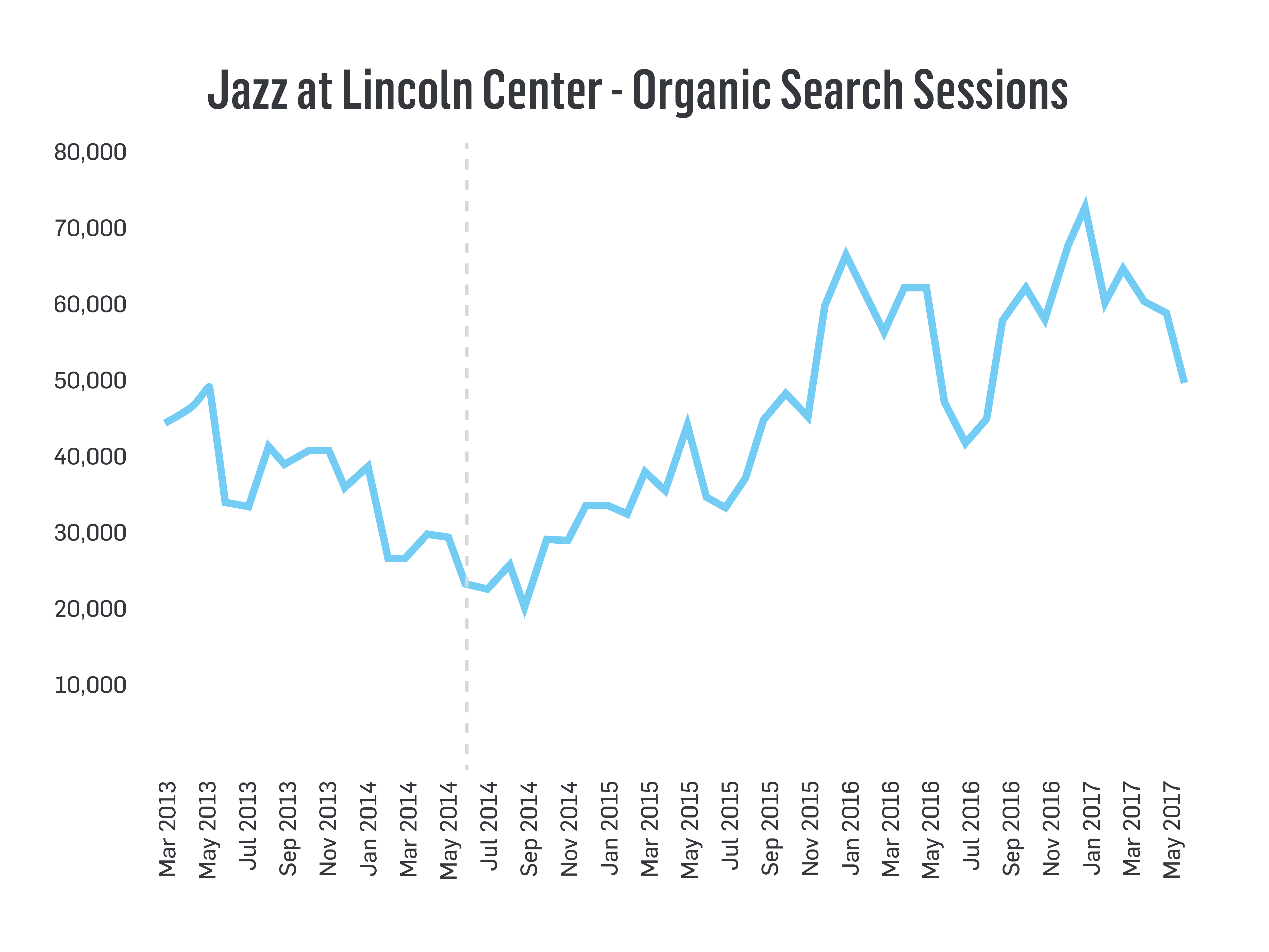 Jazz at Lincoln Center Organic Search Sessions Line Graph