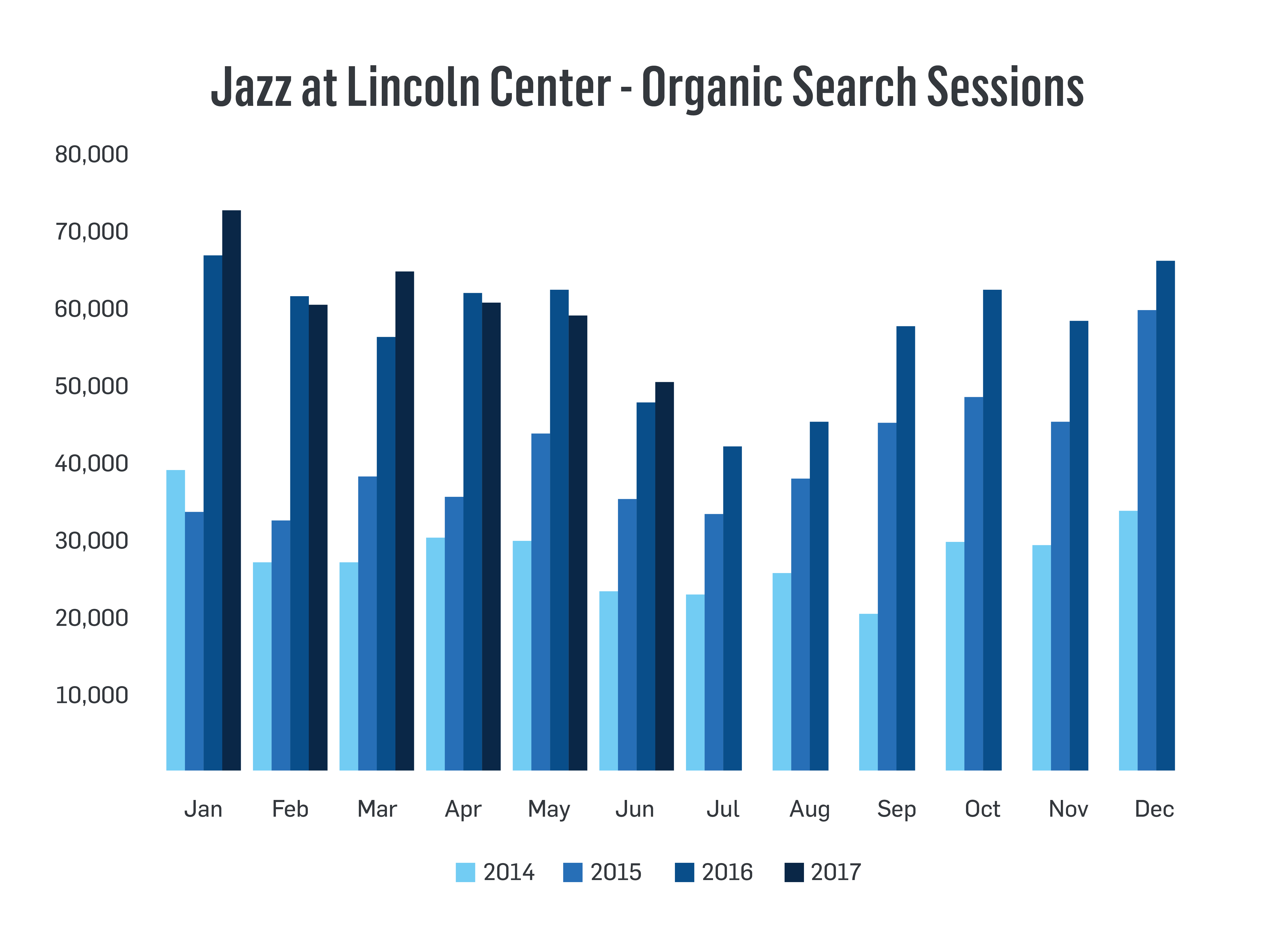 Jazz at Lincoln Center Organic Search Sessions Bar Graph