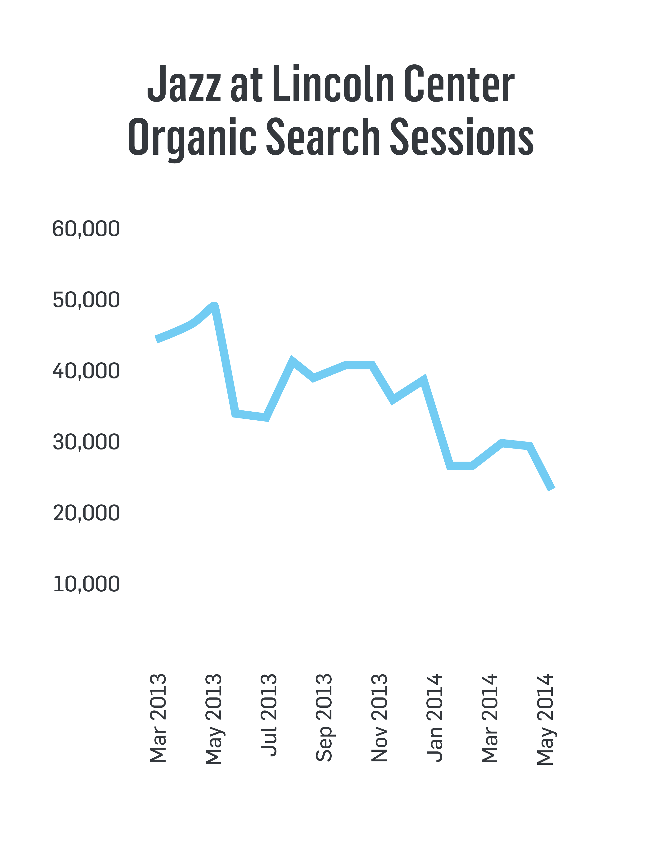 Jazz at Lincoln Center Organic Search Sessions March 2013-May 2014