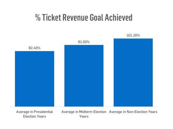 % Ticket Revenue Goal Achieved