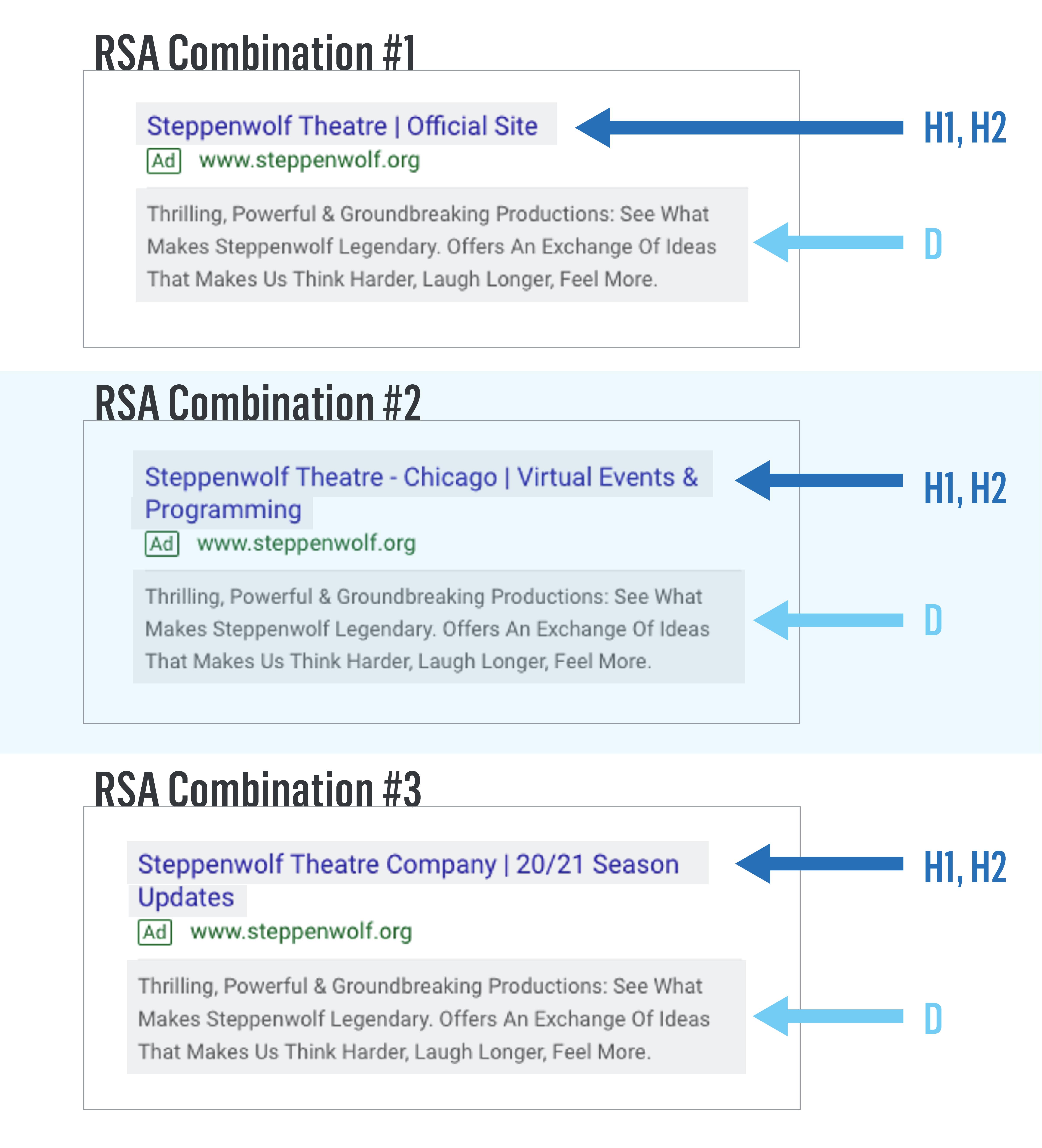 RSA Combinations