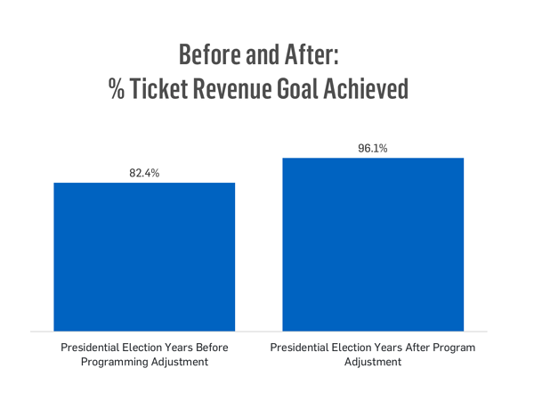 Before and After: % Ticket Revenue Goal Achieved